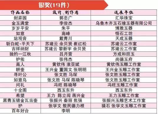 第十四届国石杯获奖名单
